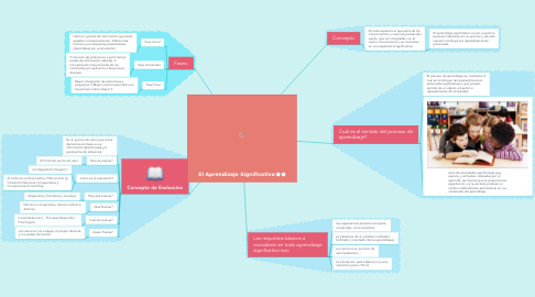 Mind Map: El Aprendizaje Significativo