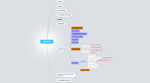 Mind Map: AGREEMENT