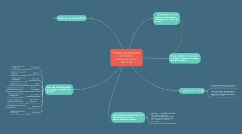 Mind Map: Registro Único Nacional del Talento  Humano en Salud (ReTHUS)