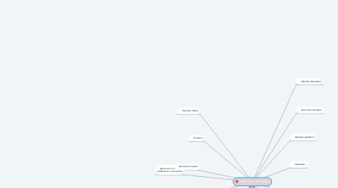 Mind Map: Puestos de un nutriólogo