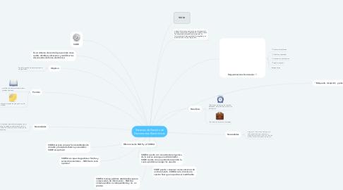 Mind Map: Sistemas de Gestión de Documentos Electrónicos