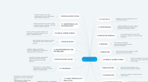 Mind Map: NORMAS BÁSICAS DE LA CONTABILIDAD