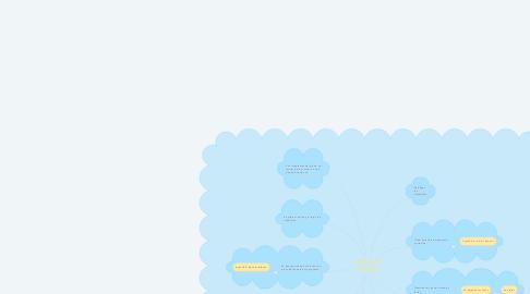 "Mind Map: LETRAS 3D, ""TECNO"""