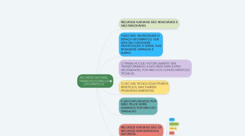 Mind Map: RECURSOS NATURAIS, TRABALHO E ESPAÇOS GEOGRÁFICOS