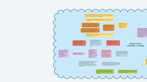 Mind Map: El gerente como planificador y estratega