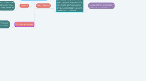 Mind Map: La narrativa del siglo XXI