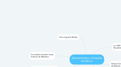 Mind Map: Descubrimiento y Conquista de México