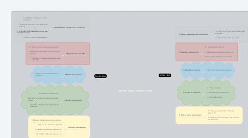 Mind Map: ISO/IEC 25040 vs ISO/IEC 14598