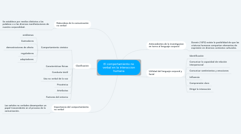 Mind Map: El comportamiento no verbal en la interaccion humana