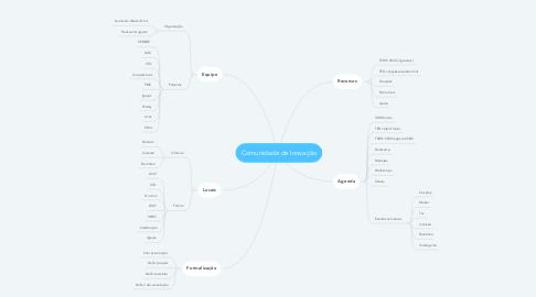 Mind Map: Comunidade de Inovação