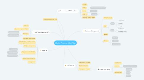 Mind Map: Digital Presence Mind Map