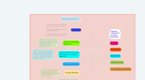 Mind Map: La Psicobiologia