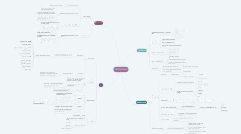 Mind Map: CREATIVIDAD