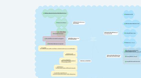 Mind Map: ประเภทของ  เครือข่าย  คอมพิวเตอร์