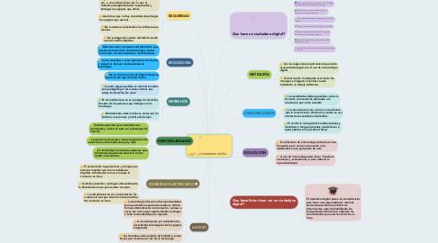 Mind Map: CIUDADANIA DIGITAL