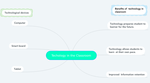 Mind Map: Techology in the Classroom
