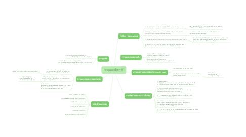 Mind Map: การดูแลสุขวิทยา (1)