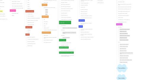 Mind Map: MODOS DE PRODUCCIÓN
