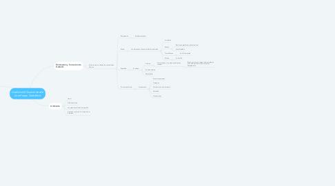 Mind Map: Análisis del Guasón desde un enfoque Gestáltico