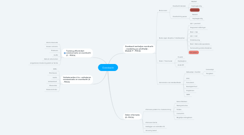 Mind Map: Overdracht