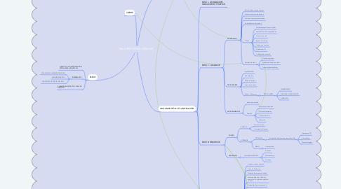 Mind Map: TALLERES TECNOLÓGICOS