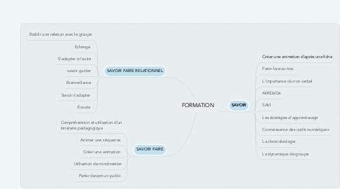 Mind Map: FORMATION