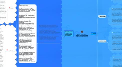 Mind Map: Цели и требования к предметным результатам обучения информатики