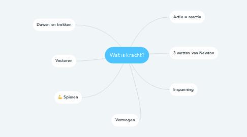 Mind Map: Wat is kracht?