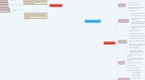 Mind Map: Parcours client chatbot YR