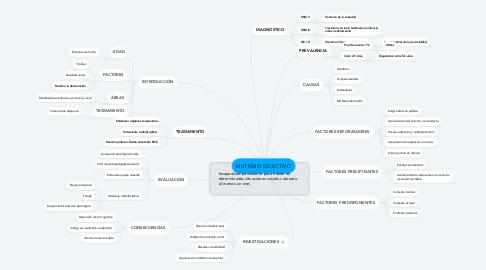 Mind Map: MUTISMO SELECTIVO