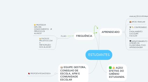 Mind Map: ESTUDANTES