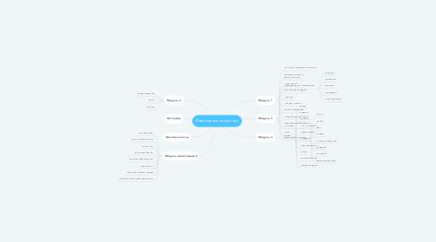 Mind Map: Ювелирное искусство