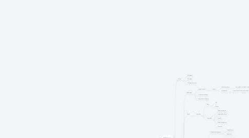 Mind Map: Woningcorporatie