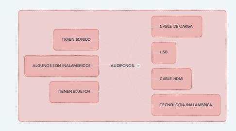 Mind Map: AUDIFONOS.