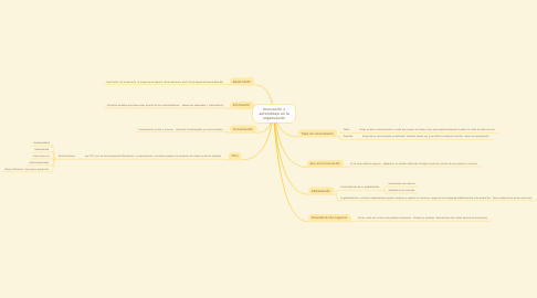 Mind Map: Innovación y aprendizaje en la organización