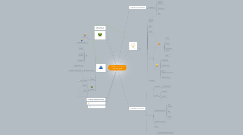 Mind Map: Habilidades básicas del educador social