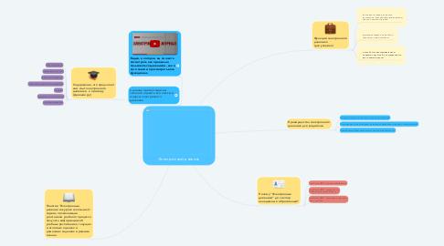 Mind Map: Электронный дневник