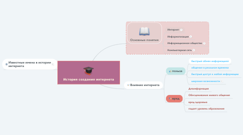 Mind Map: История создания интернета