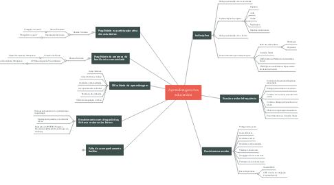Mind Map: Aprendizagem dos educandos