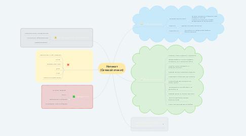 Mind Map: Нетикет (Сетевой этикет)