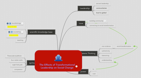 Mind Map: The Effects of Transformational Leadership on Social Change