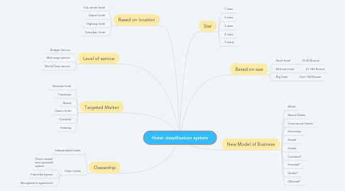Mind Map: Hotel classification system