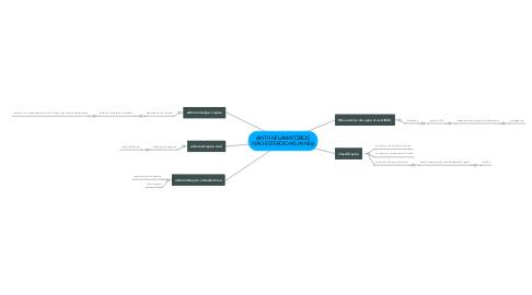 Mind Map: ANTI-INFLAMATÓRIOS NÃO-ESTEROIDAIS (AINEs)