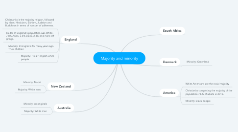 Mind Map: Majority and minority