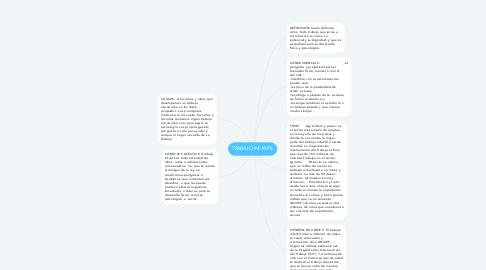 Mind Map: TRABAJO INFANTIL