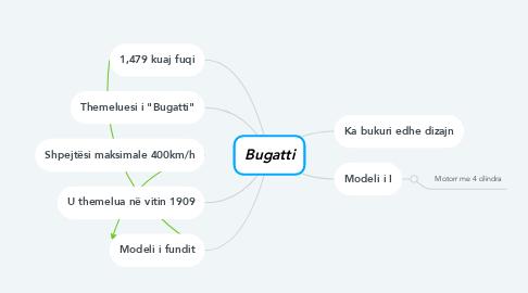 Mind Map: Bugatti