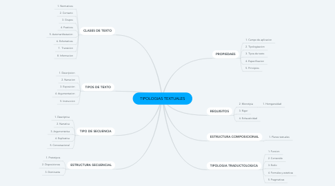 Mind Map: TIPOLOGIAS TEXTUALES