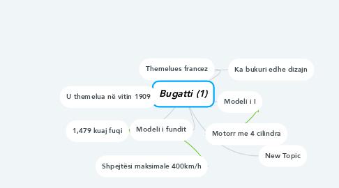 Mind Map: Bugatti (1)