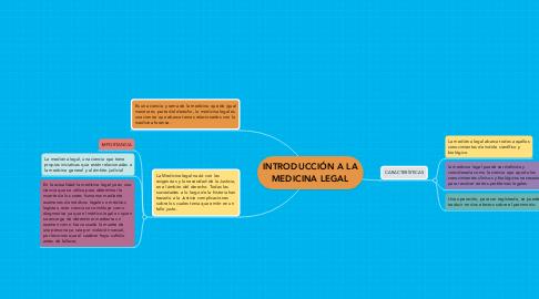 Mind Map: INTRODUCCIÓN A LA MEDICINA LEGAL