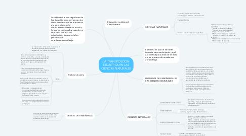 Mind Map: LA TRANSPOSCION DIDÁCTICA EN LAS CIENCIAS NATURALES